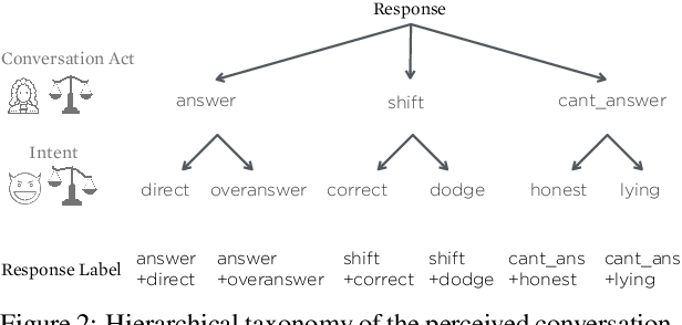 Figure 4 for Did they answer? Subjective acts and intents in conversational discourse