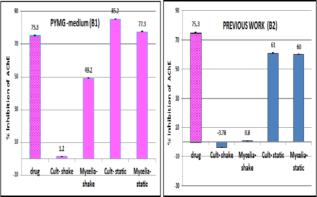 Figure 2: Demonstrative comparison between PYMG medium (5% glucose, distilled water) and our previous work medium (10% glucose, sea water)