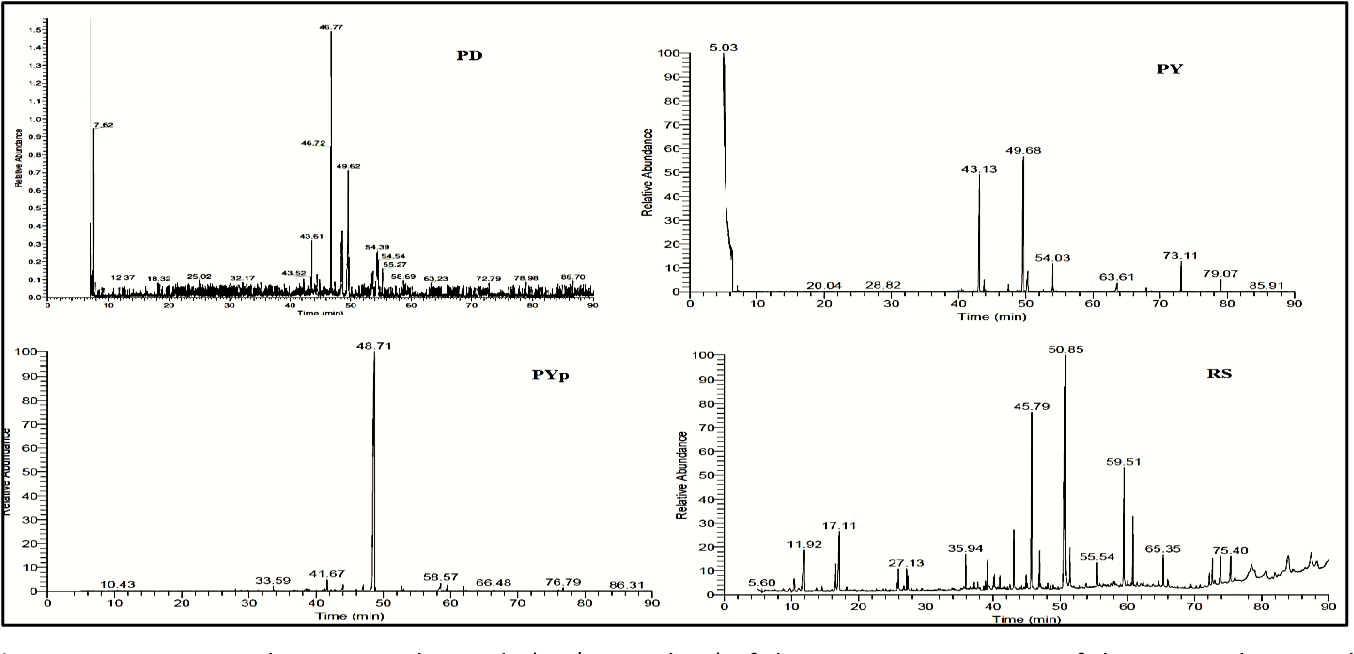 Figure 3: Comparative chromatographic study (GC/MS analysis) of the supernatant extracts of the static cultures with different media and the Rice Solid medium extract of the fungus (Aspergillus unguis SPMD-EGY)