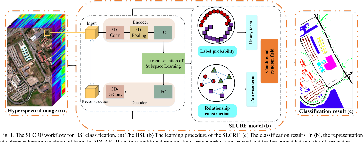 Figure 1 for SLCRF: Subspace Learning with Conditional Random Field for Hyperspectral Image Classification