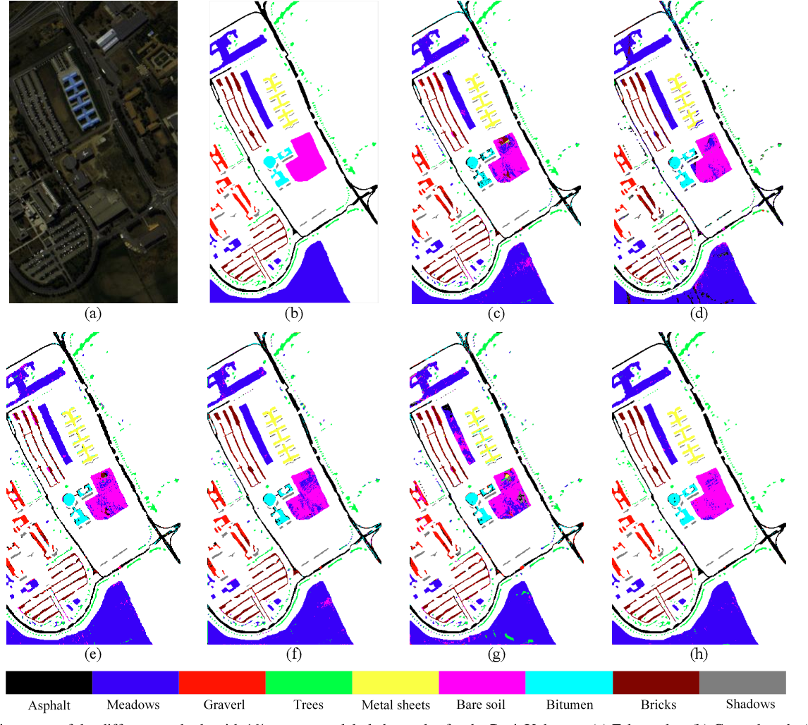 Figure 3 for SLCRF: Subspace Learning with Conditional Random Field for Hyperspectral Image Classification