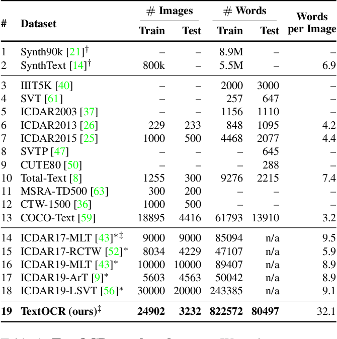 Figure 2 for TextOCR: Towards large-scale end-to-end reasoning for arbitrary-shaped scene text