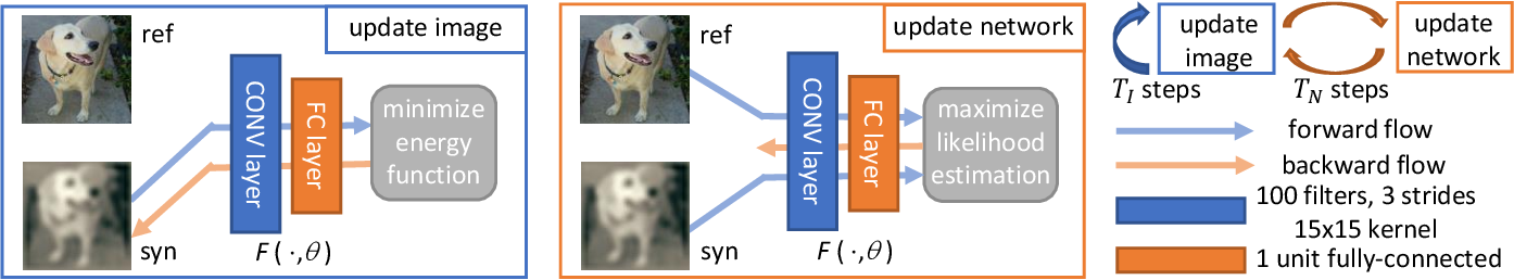 Figure 2 for Online Alternate Generator against Adversarial Attacks
