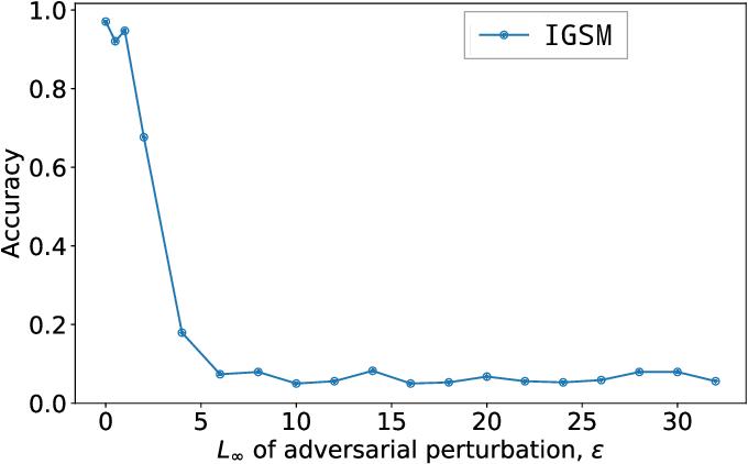 Figure 3 for Online Alternate Generator against Adversarial Attacks
