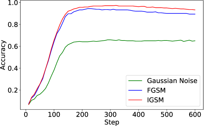 Figure 4 for Online Alternate Generator against Adversarial Attacks