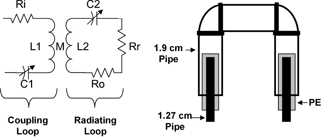 An electrically small coaxial loop antenna for HF - Semantic Scholar