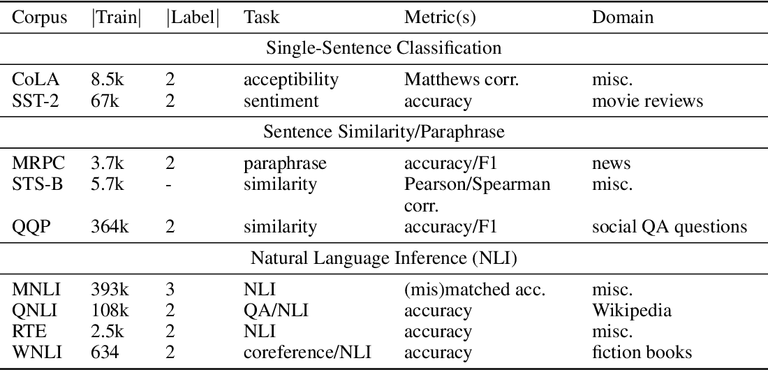 Figure 2 for Multi-head or Single-head? An Empirical Comparison for Transformer Training