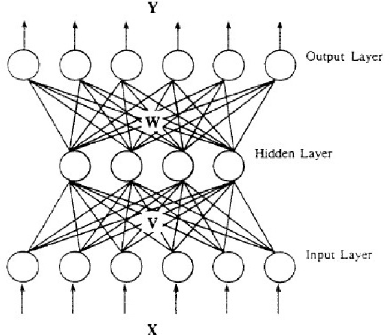 Figure 1 for Large-scale Artificial Neural Network: MapReduce-based Deep Learning
