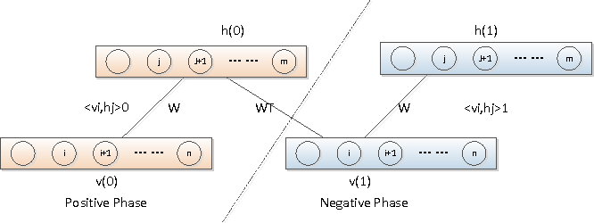 Figure 3 for Large-scale Artificial Neural Network: MapReduce-based Deep Learning