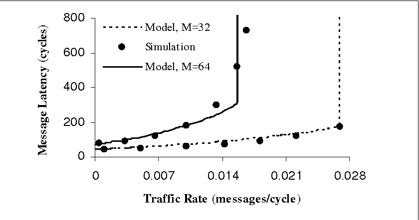 Fig. 2. Latency predicted by the model and simulation in 6-dimensional hypercubes, V=5, 8.0 ,7.0 == ρH .