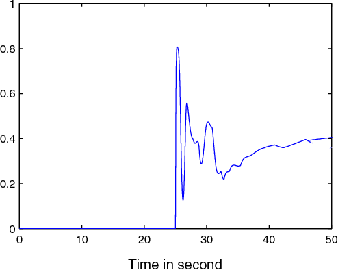 Fig. 8. The updating parameter ψ (t) .