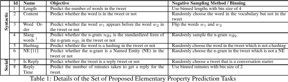 Figure 1 for Interpreting the Syntactic and Social Elements of the Tweet Representations via Elementary Property Prediction Tasks