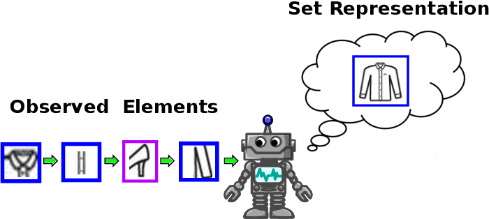 Figure 1 for An Iterative Approach for Multiple Instance Learning Problems