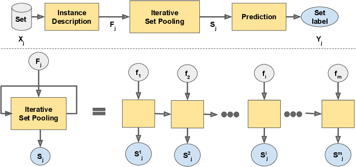 Figure 3 for An Iterative Approach for Multiple Instance Learning Problems