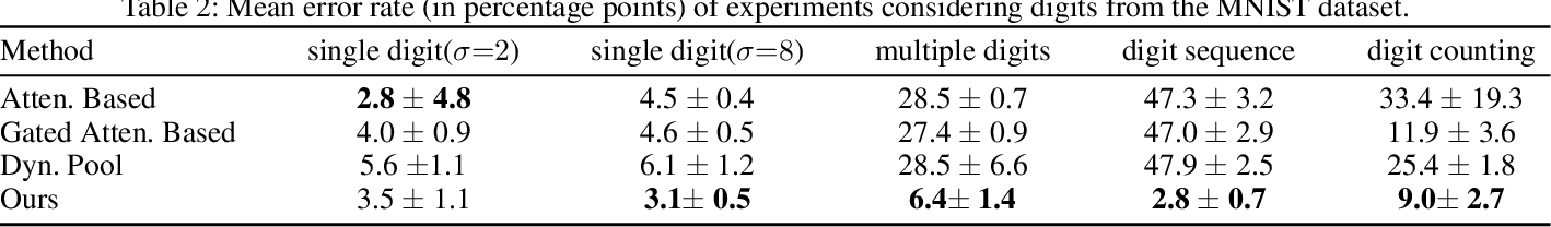 Figure 4 for An Iterative Approach for Multiple Instance Learning Problems