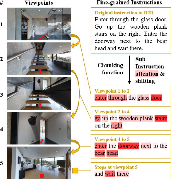 Figure 1 for Sub-Instruction Aware Vision-and-Language Navigation