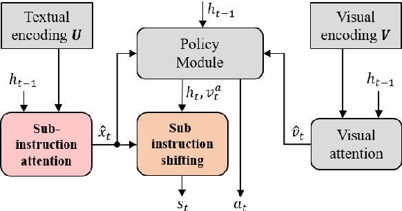 Figure 3 for Sub-Instruction Aware Vision-and-Language Navigation