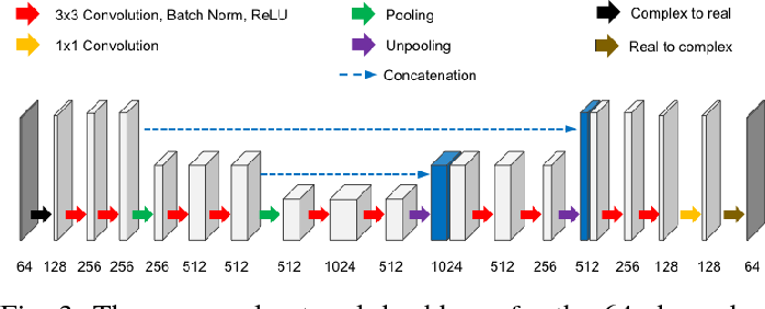 Figure 3 for k-Space Deep Learning for Reference-free EPI Ghost Correction
