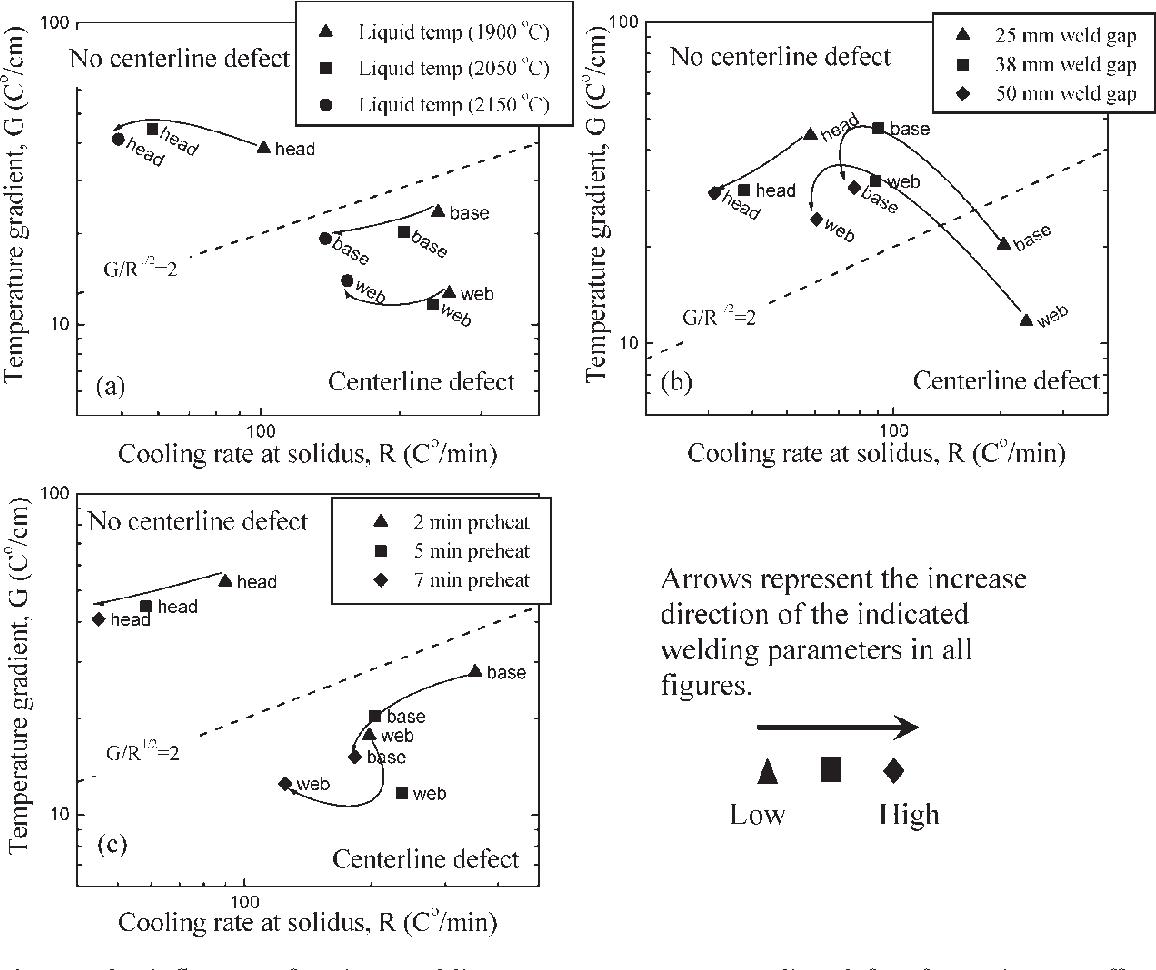 Weld Defect Illustrations Fishbone Diagram Welding Defects Formation In Rail Thermite Welds Semantic Scholar 1156x970