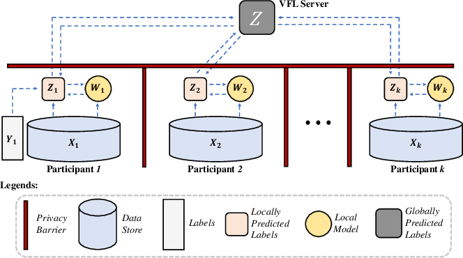 Figure 3 for Multi-Participant Multi-Class Vertical Federated Learning