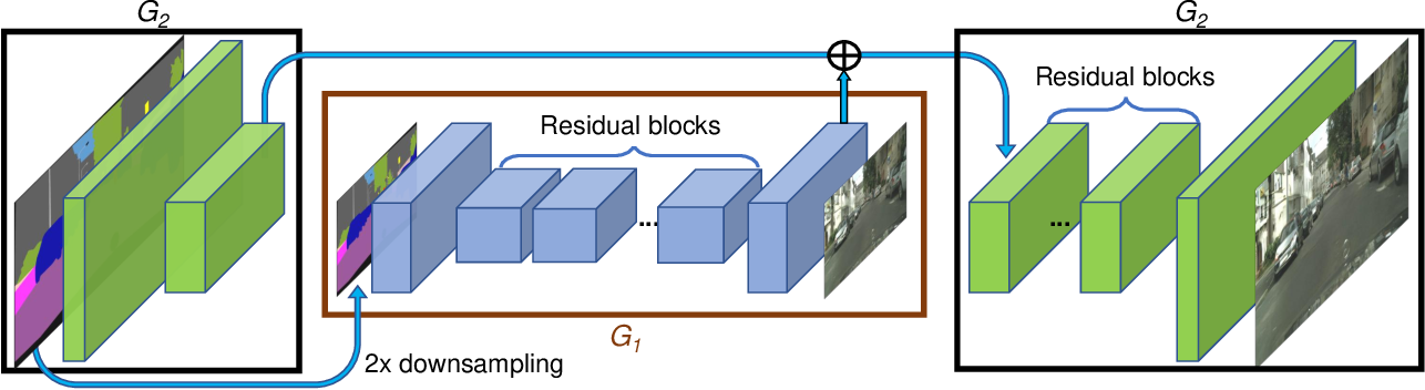 Figure 4 for High-Resolution Image Synthesis and Semantic Manipulation with Conditional GANs