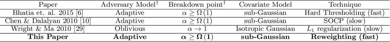 Figure 1 for Globally-convergent Iteratively Reweighted Least Squares for Robust Regression Problems