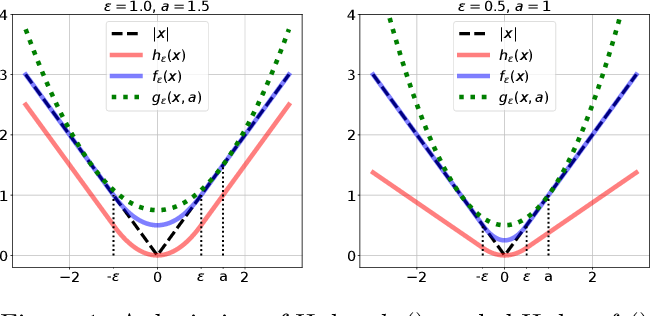 Figure 2 for Globally-convergent Iteratively Reweighted Least Squares for Robust Regression Problems