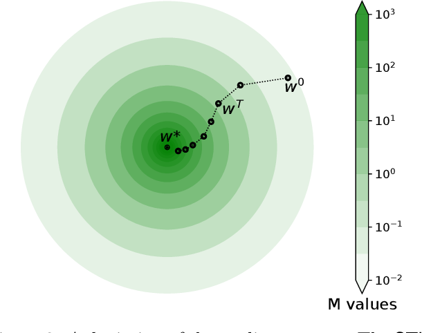 Figure 3 for Globally-convergent Iteratively Reweighted Least Squares for Robust Regression Problems
