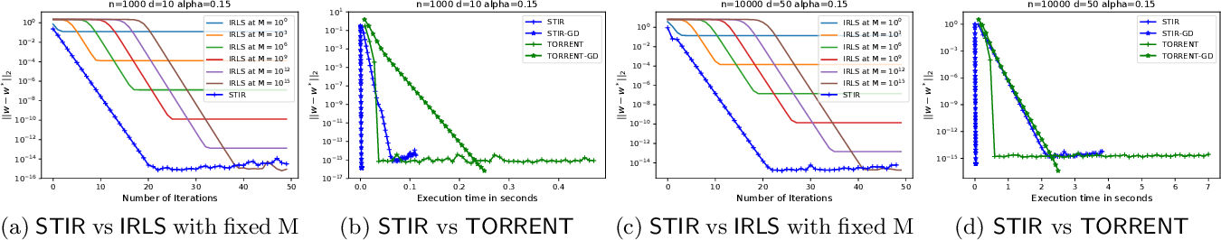 Figure 4 for Globally-convergent Iteratively Reweighted Least Squares for Robust Regression Problems