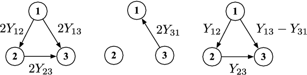 Figure 1 for The asymptotics of ranking algorithms
