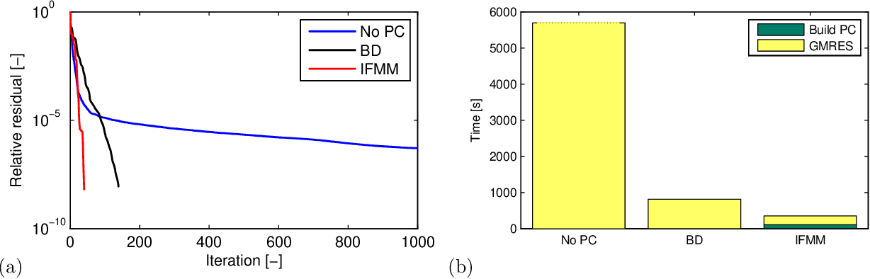 An efficient preconditioner for the fast simulation of a 2D