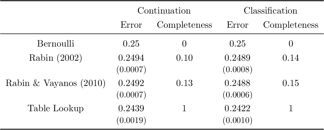 Figure 3 for The Theory is Predictive, but is it Complete? An Application to Human Perception of Randomness