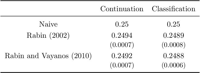Figure 2 for The Theory is Predictive, but is it Complete? An Application to Human Perception of Randomness