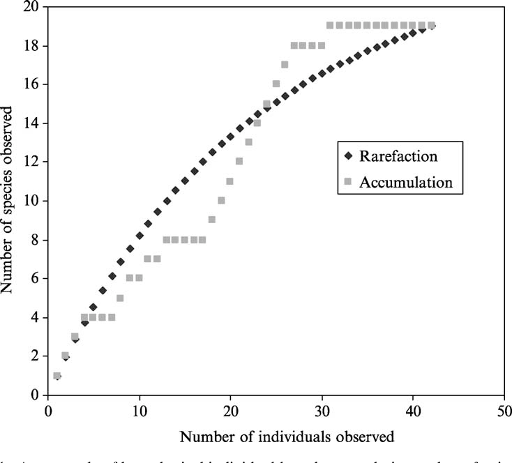 The application of rarefaction techniques to molecular inventories
