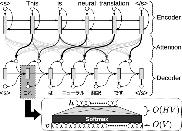 Figure 1 for Neural Machine Translation via Binary Code Prediction