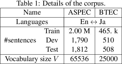 Figure 2 for Neural Machine Translation via Binary Code Prediction