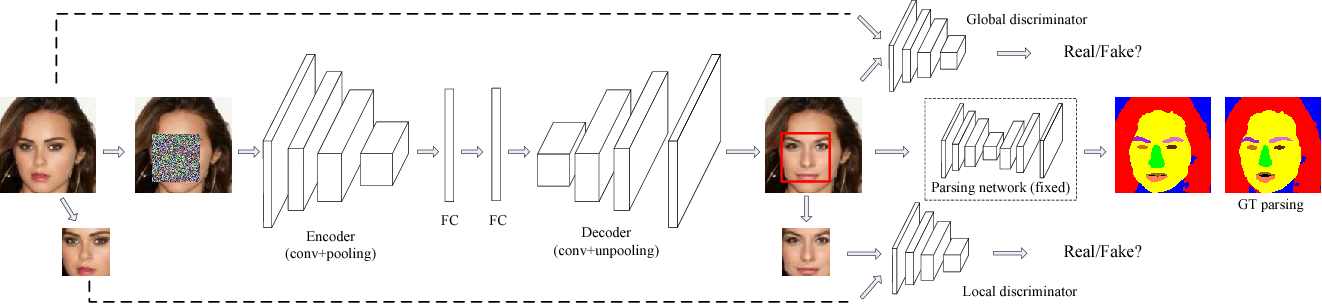 Figure 3 for Generative Face Completion