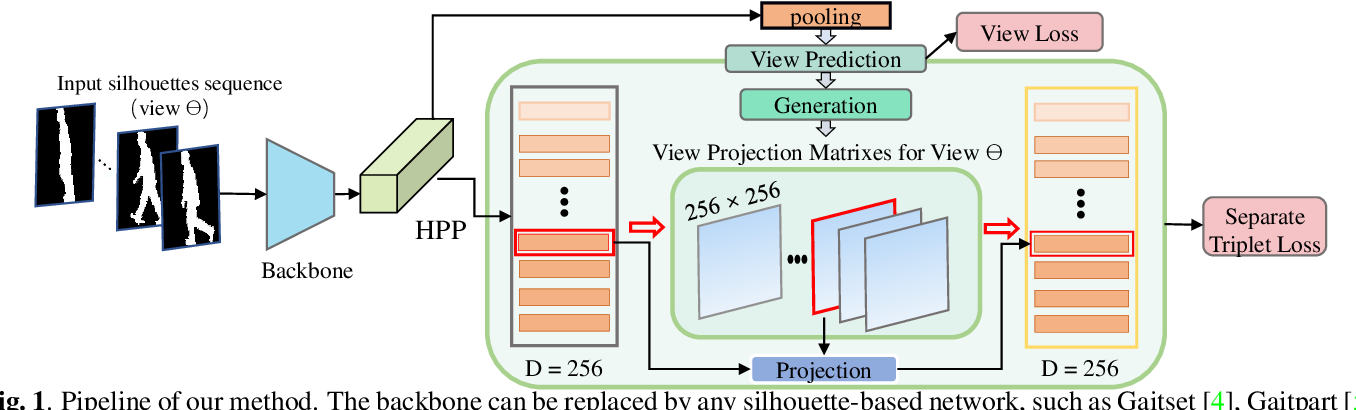 Figure 1 for Silhouette based View embeddings for Gait Recognition under Multiple Views