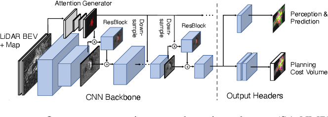 Figure 3 for Perceive, Attend, and Drive: Learning Spatial Attention for Safe Self-Driving