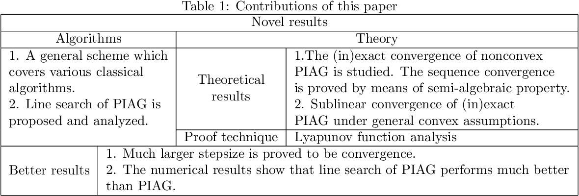 Figure 1 for General Proximal Incremental Aggregated Gradient Algorithms: Better and Novel Results under General Scheme