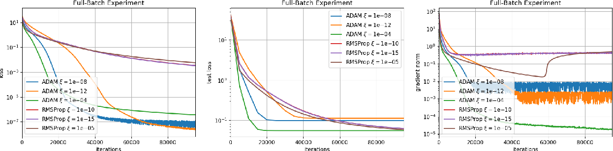 Figure 1 for Convergence guarantees for RMSProp and ADAM in non-convex optimization and an empirical comparison to Nesterov acceleration