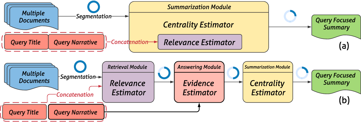 Figure 1 for Query Focused Multi-Document Summarization with Distant Supervision