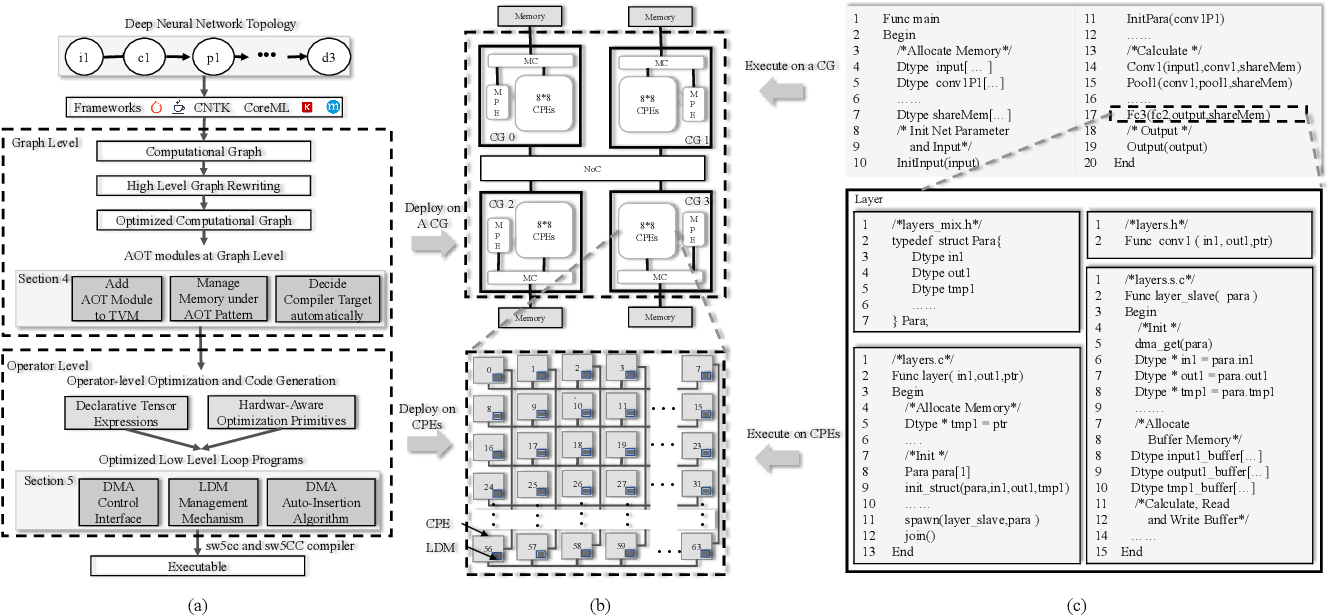 Figure 1 for swTVM: Exploring the Automated Compilation for Deep Learning on Sunway Architecture