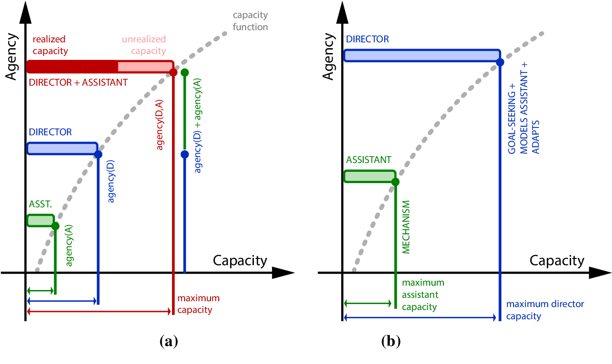 Figure 2 for Communicative Capital for Prosthetic Agents