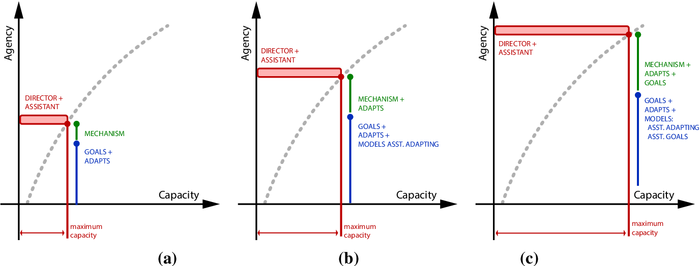 Figure 3 for Communicative Capital for Prosthetic Agents