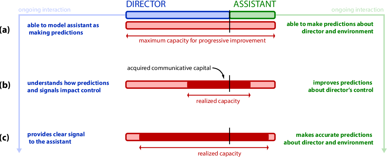 Figure 4 for Communicative Capital for Prosthetic Agents