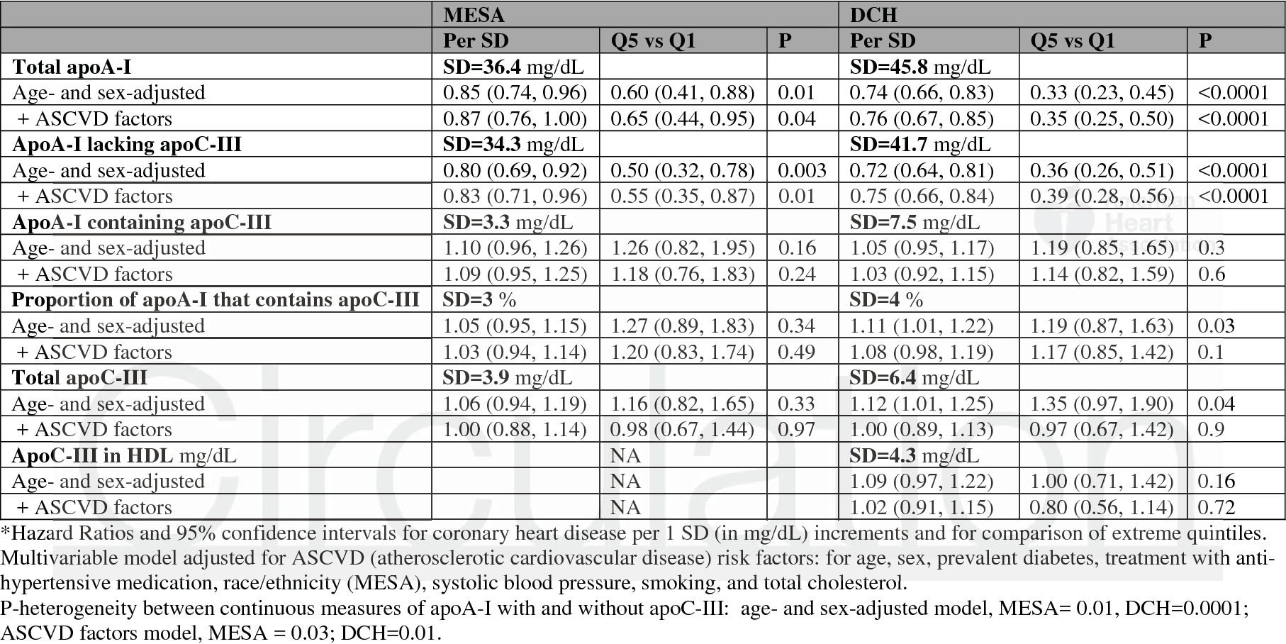 Table 2. Apolipoprotein A-I concentrations in total plasma and in subspecies of HDL containing and lacking apoC-III and risk of coronary heart disease. The Multi-Ethnic Study of Atherosclerosis and the Diet, Cancer and Health Study*