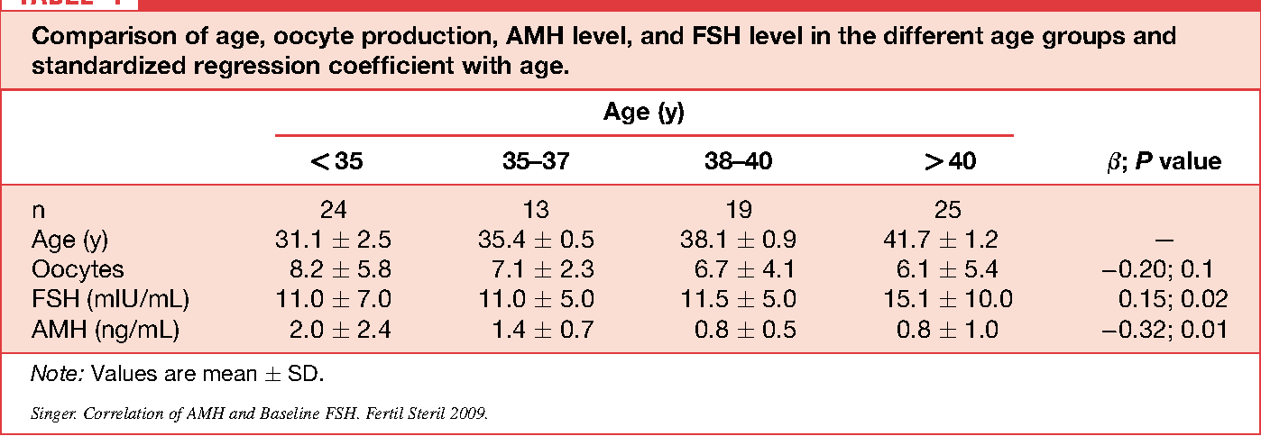 Correlation of antimüllerian hormone and baseline follicle