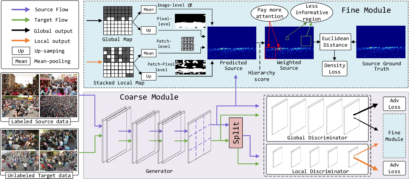 Figure 3 for Coarse to Fine: Domain Adaptive Crowd Counting via Adversarial Scoring Network