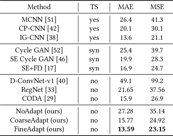 Figure 2 for Coarse to Fine: Domain Adaptive Crowd Counting via Adversarial Scoring Network